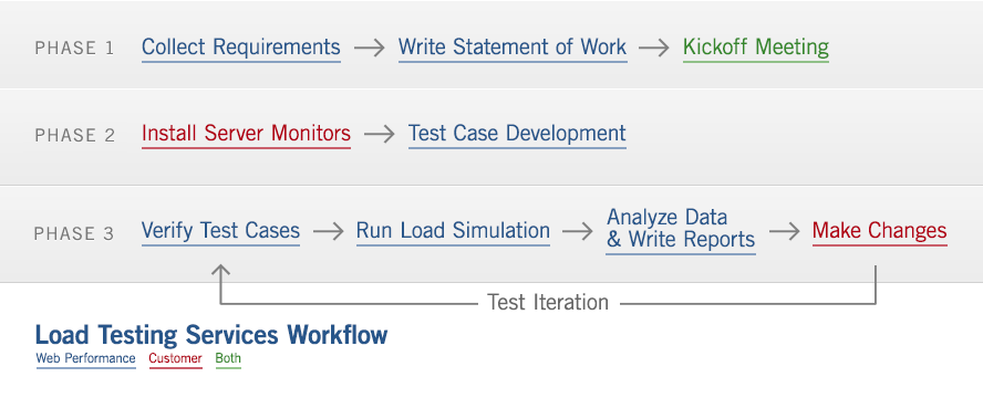 Load Testing Services Workflow