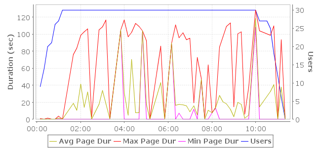 Example chart that shows a load test profile that ramps too fast