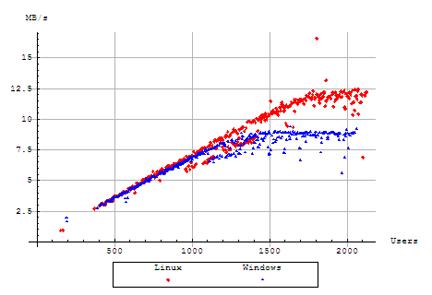 Servlet Performance Report: Comparing Apache Tomcat Performance ...