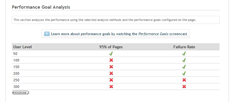 Picture of chart with failure rate results in performance goal analysis