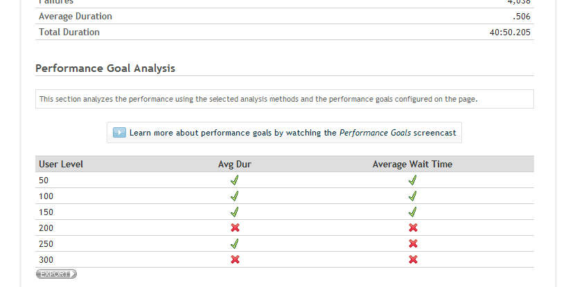 Picture showing table of meeting performance goals for a page