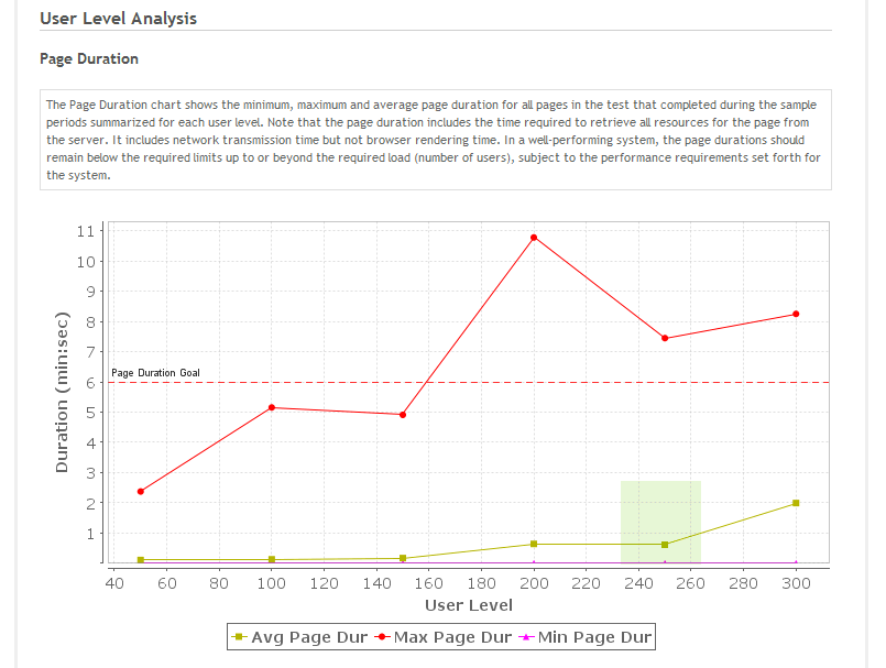 Picture of User-Based Page Duration