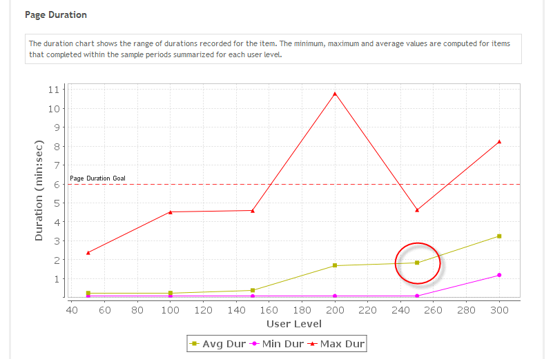 Picture of User-Level Analysis for a Specific Page