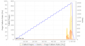 With APC and caching turned on, Drupal kept pumping out content until the very end of our test.