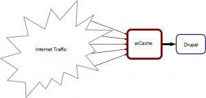 aiCache configuration overview.
