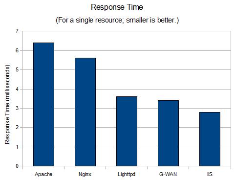 The Fastest Webserver? - Web Performance