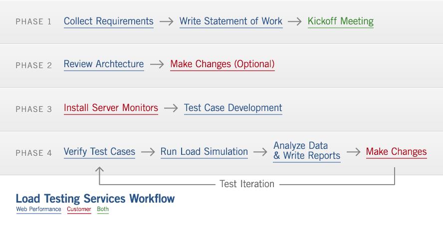 services-workflow
