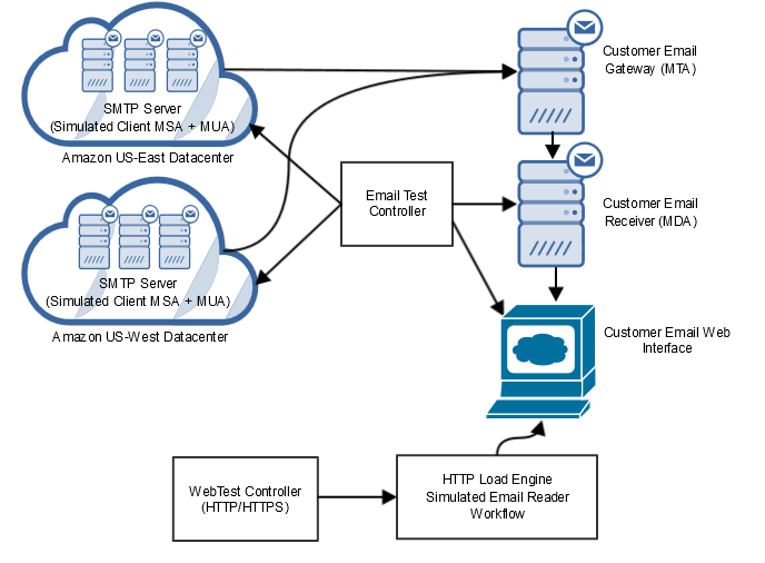 Mail Server Load Testing - Web Performance